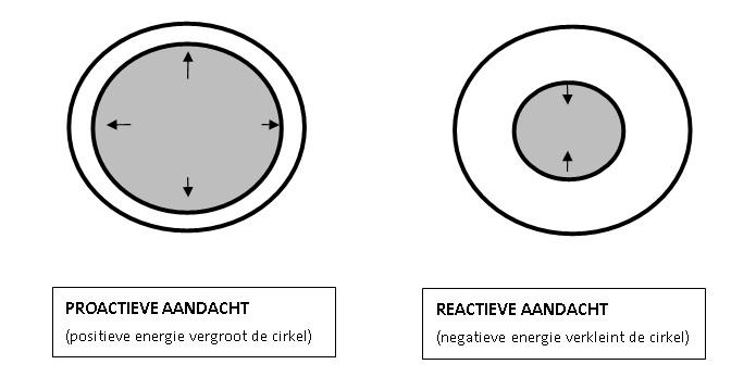 Proactief en reactief