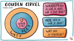 Golden Circle - Starts with the why Nederlands - Simon Sinek - IMK Opleidingen