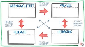 Model Kernkwadrant leeg - IMK Opleidingen